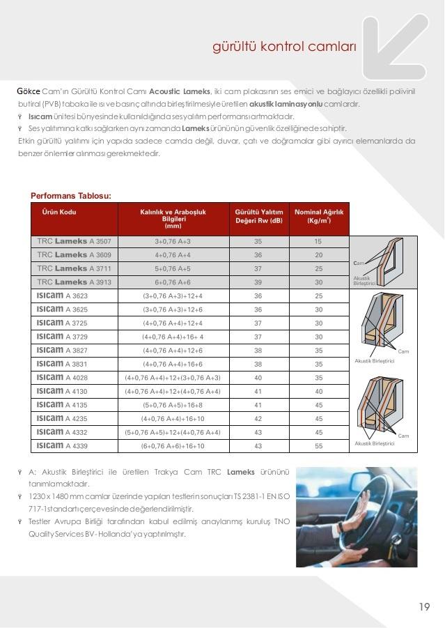 Akustik Ses Yalitim Cami Akustik Cam M2 Fiyatlari